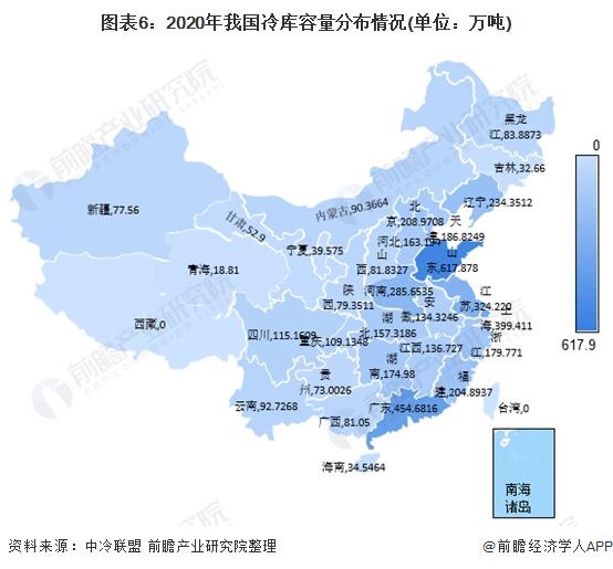图表6:2020年我国冷库容量分布情况(单位:万吨)