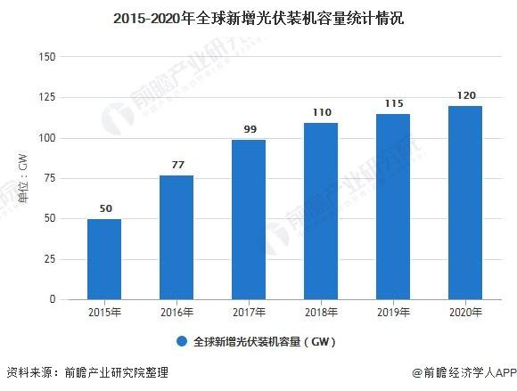 2015-2020年全球新增光伏装机容量统计情况