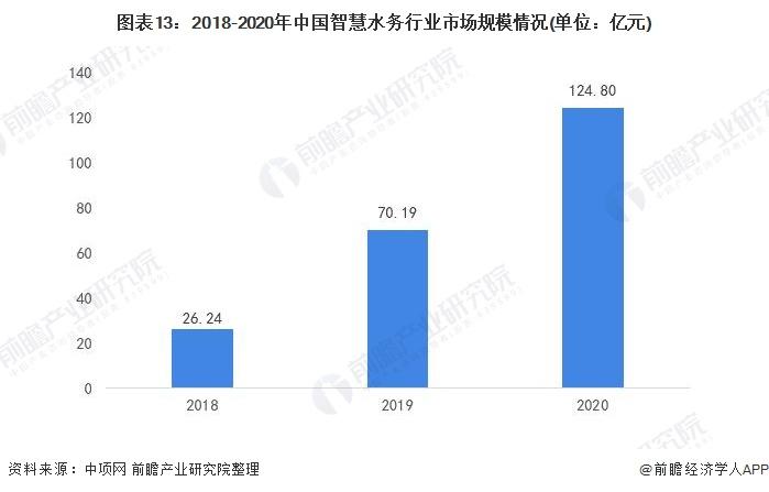 图表13:2018-2020年中国智慧水务行业市场规模情况(单位:亿元)