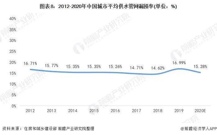 图表8:2012-2020年中国城市平均供水管网漏损率(单位:%)