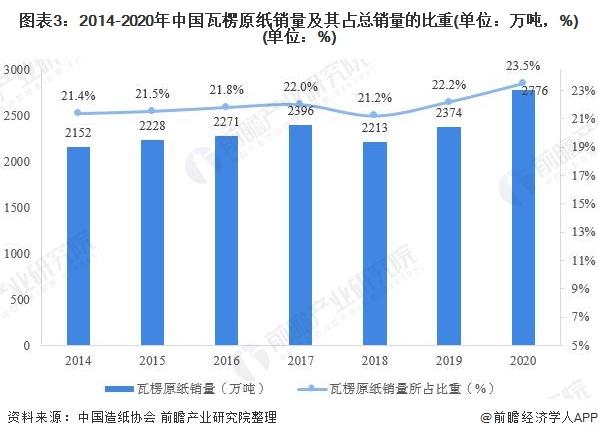 图表3:2014-2020年中国瓦楞原纸销量及其占总销量的比重(单位:万吨,%)(单位:%)
