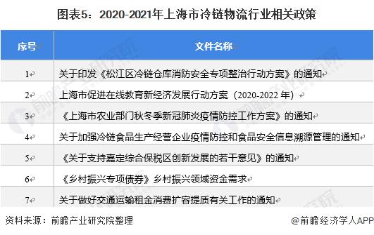 图表5:2020-2021年上海市冷链物流行业相关政策