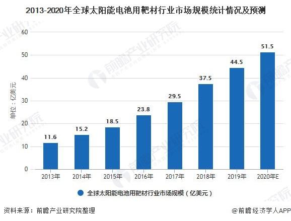 2013-2020年全球太阳能电池用靶材行业市场规模统计情况及预测