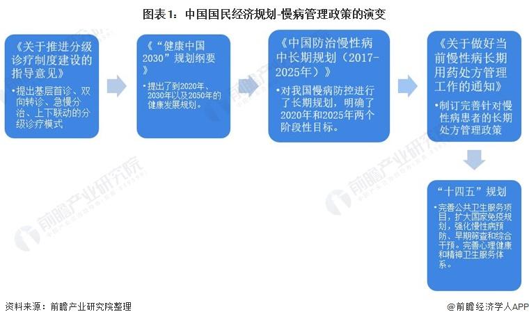 图表1:中国国民经济规划-慢病管理政策的演变