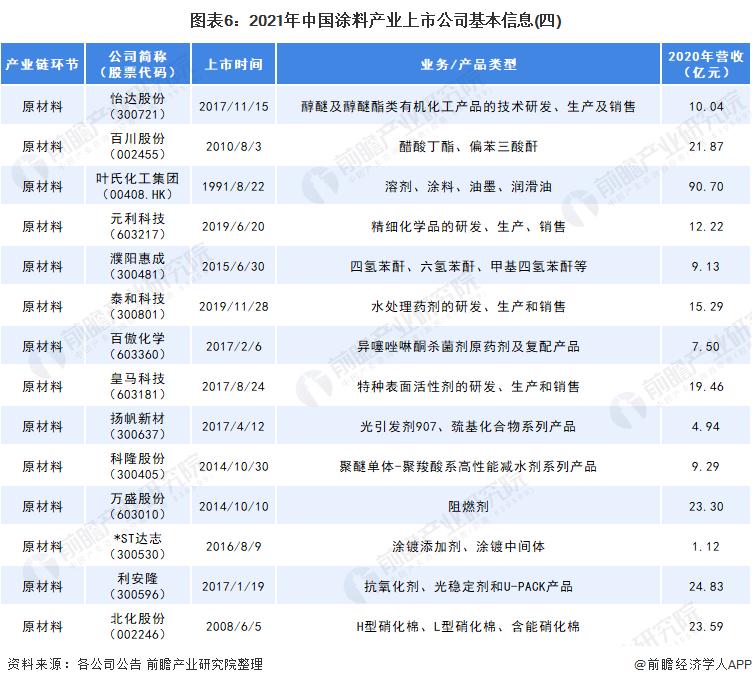 图表6:2021年中国涂料产业上市公司基本信息(四)