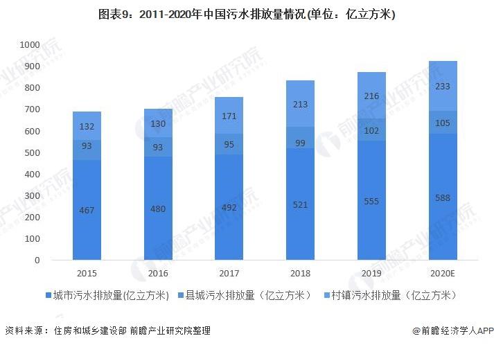 图表9:2011-2020年中国污水排放量情况(单位:亿立方米)