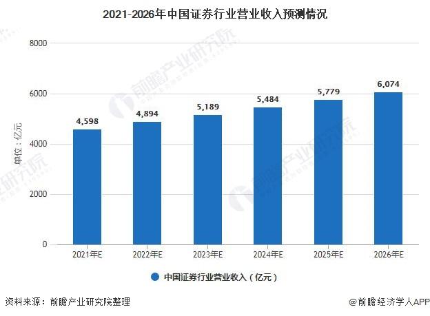 2021-2026年中国证券行业营业收入预测情况