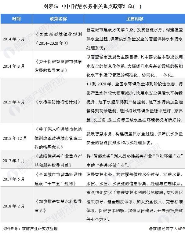 图表5:中国智慧水务相关重点政策汇总(一)