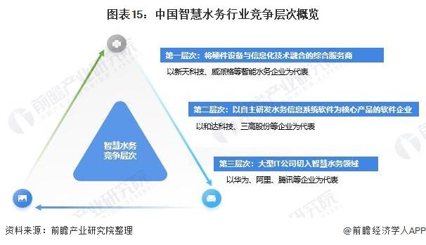 图表15:中国智慧水务行业竞争层次概览