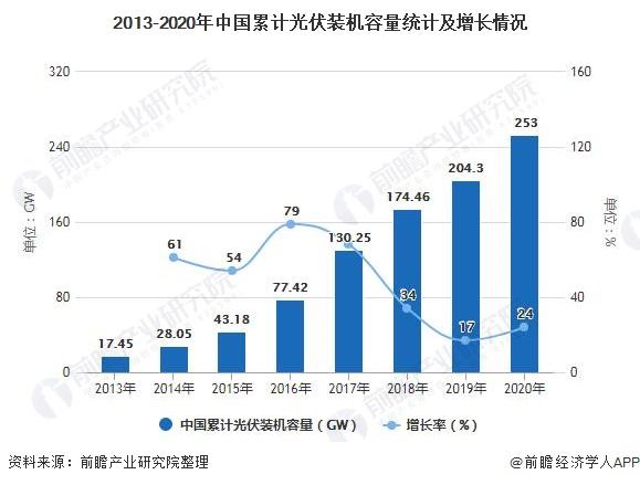 2013-2020年中国累计光伏装机容量统计及增长情况