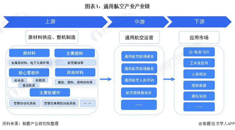 图表1:通用航空产业产业链