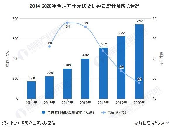 2014-2020年全球累计光伏装机容量统计及增长情况