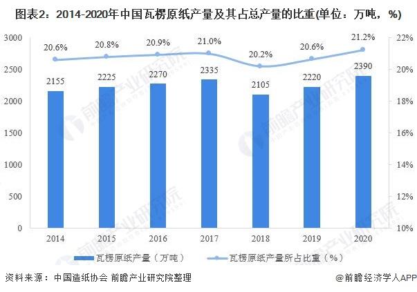 图表2:2014-2020年中国瓦楞原纸产量及其占总产量的比重(单位:万吨,%)