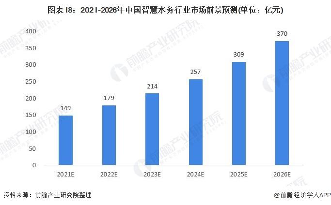 图表18:2021-2026年中国智慧水务行业市场前景预测(单位:亿元)