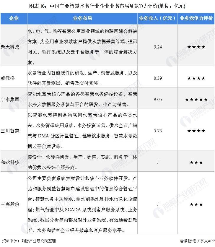图表16:中国主要智慧水务行业企业业务布局及竞争力评价(单位:亿元)