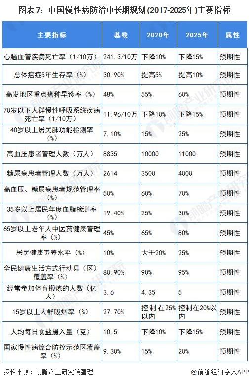 图表7:中国慢性病防治中长期规划(2017-2025年)主要指标