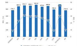 2021年1-4月中国冰箱行业产量规模及出口贸易情况 1-4月电冰箱产量将近3000万台