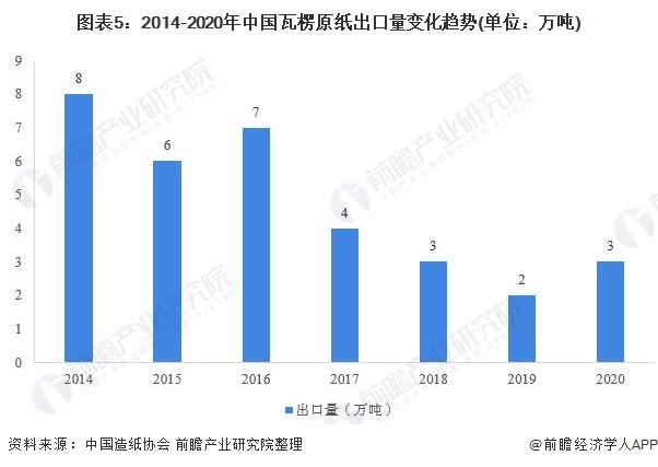 图表5:2014-2020年中国瓦楞原纸出口量变化趋势(单位:万吨)