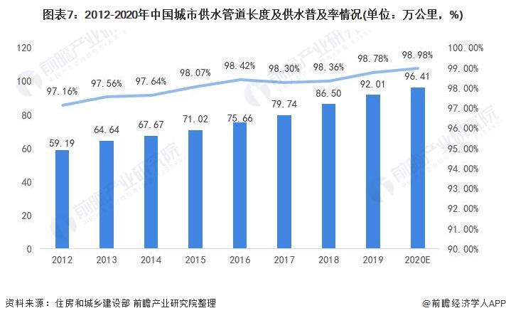 图表7:2012-2020年中国城市供水管道长度及供水普及率情况(单位:万公里,%)