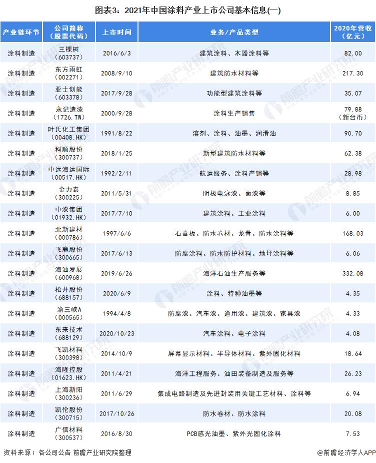 图表3:2021年中国涂料产业上市公司基本信息(一)