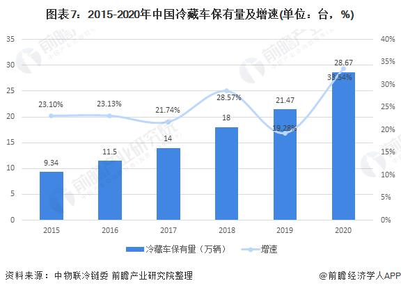 图表7:2015-2020年中国冷藏车保有量及增速(单位:台,%)