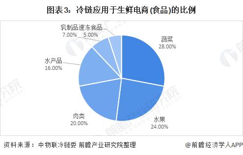 图表3:冷链应用于生鲜电商(食品)的比例