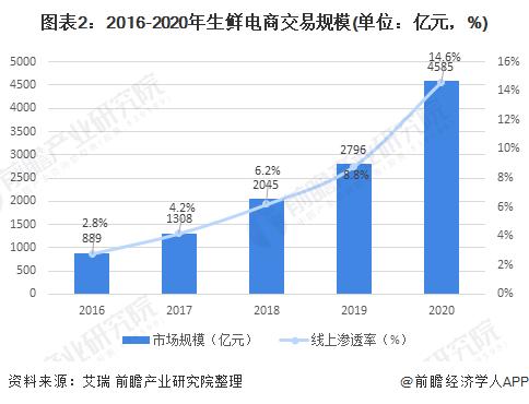 图表2:2016-2020年生鲜电商交易规模(单位:亿元,%)
