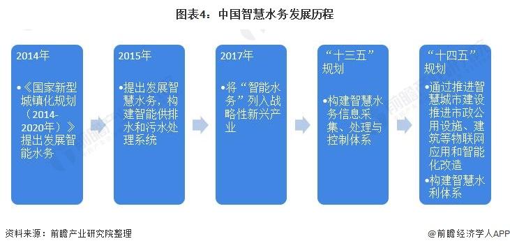 图表4:中国智慧水务发展历程