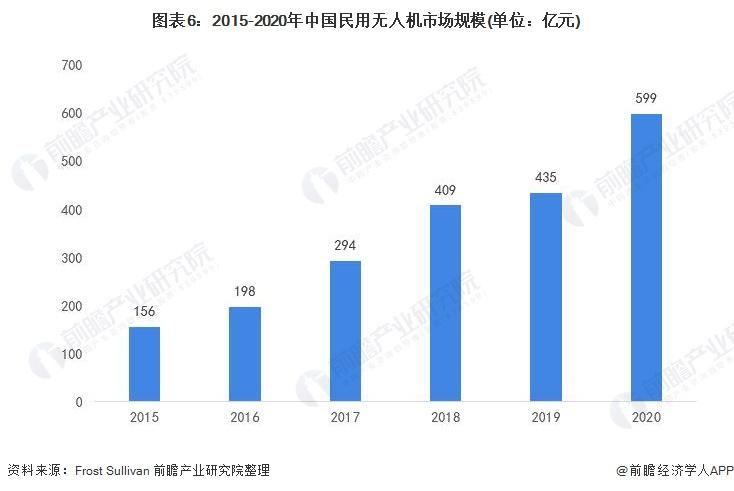 图表6:2015-2020年中国民用无人机市场规模(单位:亿元)