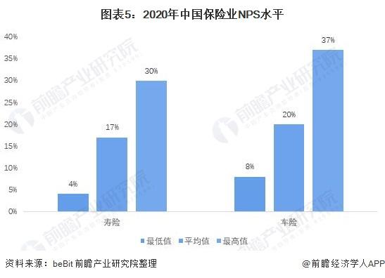 图表5:2020年中国保险业NPS水平