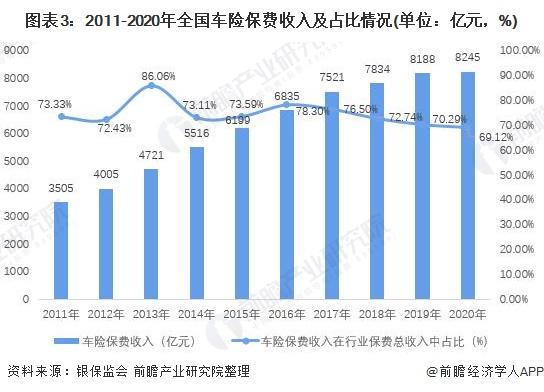 图表3:2011-2020年全国车险保费收入及占比情况(单位:亿元,%)
