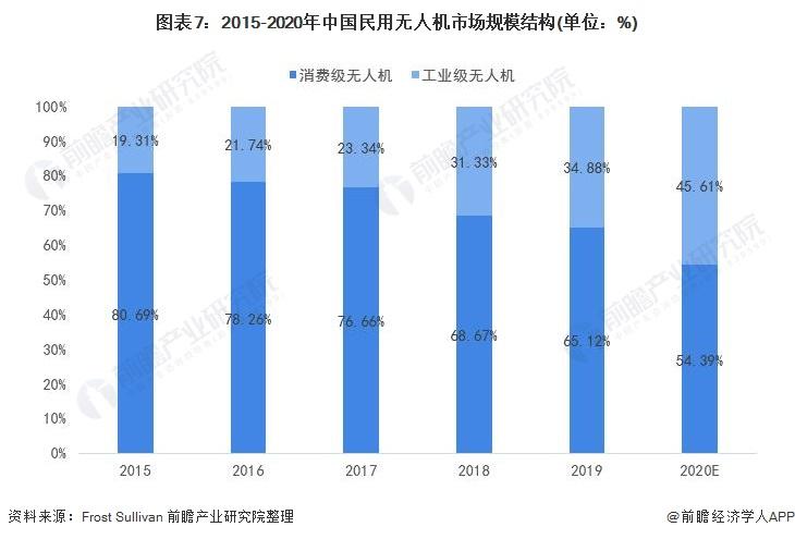 图表7:2015-2020年中国民用无人机市场规模结构(单位:%)
