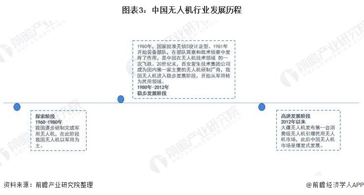图表3:中国无人机行业发展历程