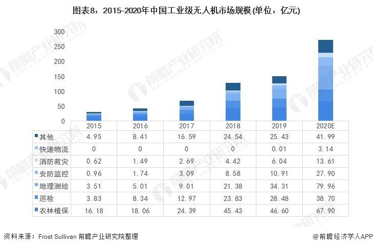 图表8:2015-2020年中国工业级无人机市场规模(单位:亿元)