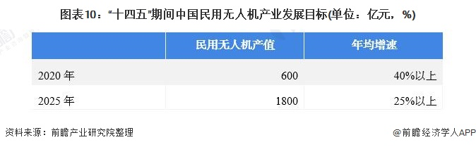 """图表10:""""十四五""""期间中国民用无人机产业发展目标(单位:亿元,%)"""