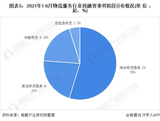 图表5:2021年1-6月物流服务行业投融资事件阶段分布情况(单位:起,%)