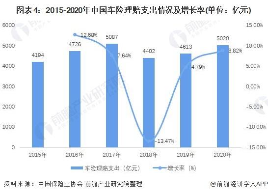 图表4:2015-2020年中国车险理赔支出情况及增长率(单位:亿元)
