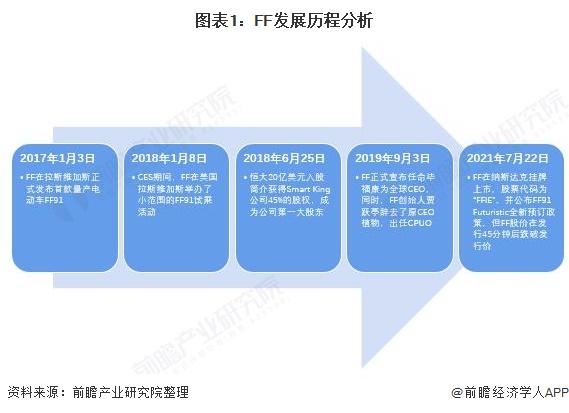 图表1:FF发展历程分析