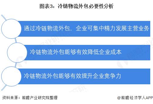 图表3:冷链物流外包必要性分析