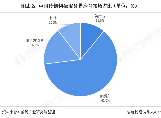 图表2:中国冷链物流服务供应商市场占比(单位:%)