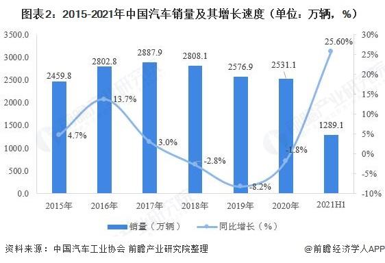 图表2:2015-2021年中国汽车销量及其增长速度(单位:万辆,%)