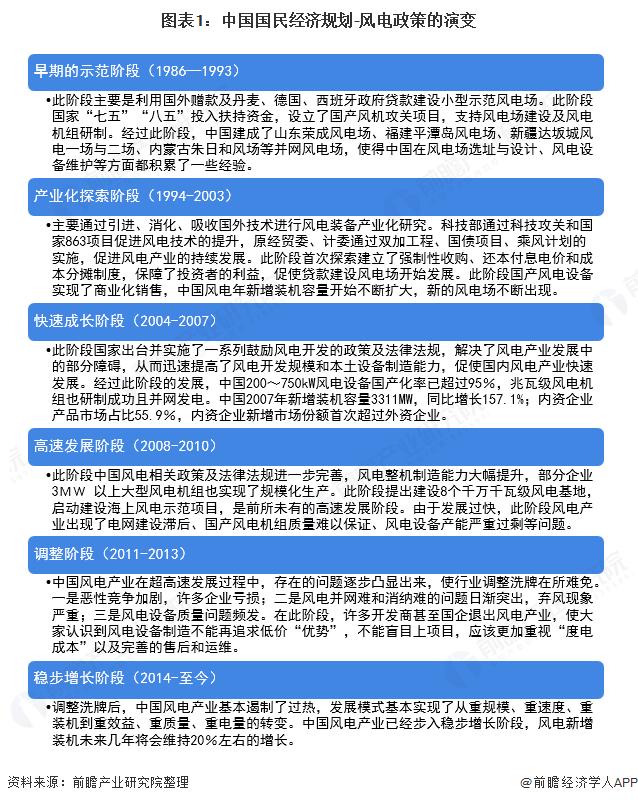 图表1:中国国民经济规划-风电政策的演变