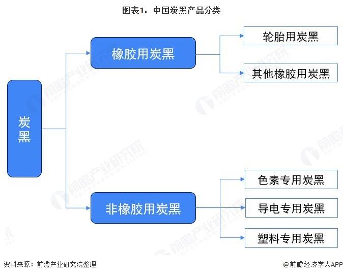图表1:中国炭黑产品分类