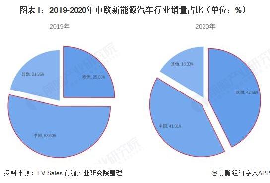 图表1:2019-2020年中欧新能源汽车行业销量占比(单位:%)