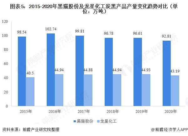 图表5:2015-2020年黑猫股份及龙星化工炭黑产品产量变化趋势对比(单位:万吨)