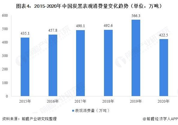 图表4:2015-2020年中国炭黑表观消费量变化趋势(单位:万吨)