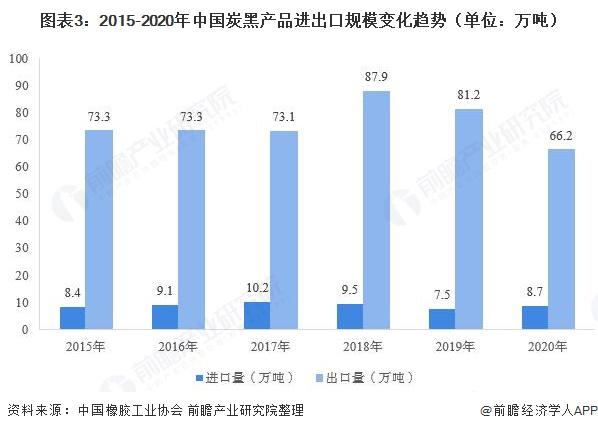 图表3:2015-2020年中国炭黑产品进出口规模变化趋势(单位:万吨)
