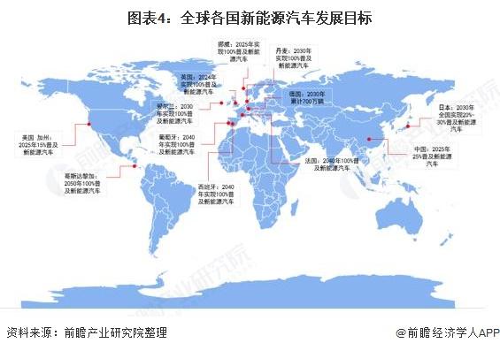 图表4:全球各国新能源汽车发展目标