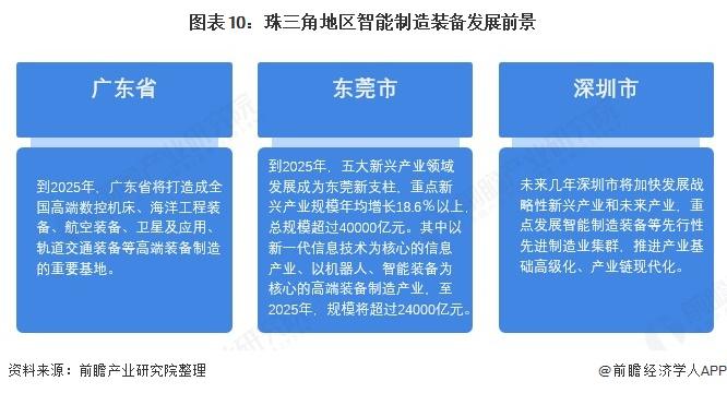 圖表10:珠三角地區智能制造裝備發展前景
