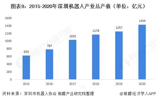 圖表9:2015-2020年深圳機器人產業總產值(單位:億元)